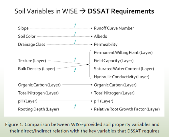 Soil property variables in the WISE v1.1 and the DSSAT requirements